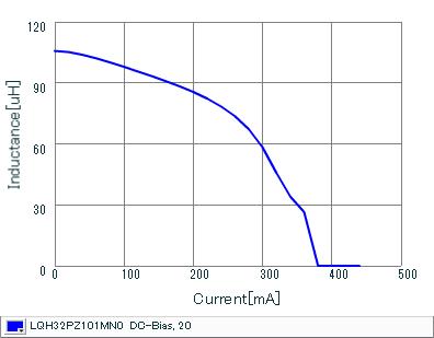 Impedance - Current Characteristics | LQH32PZ101MN0(LQH32PZ101MN0K,LQH32PZ101MN0L)