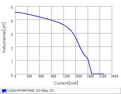 Impedance - Current Characteristics | LQH32PZ4R7NN0(LQH32PZ4R7NN0K,LQH32PZ4R7NN0L)