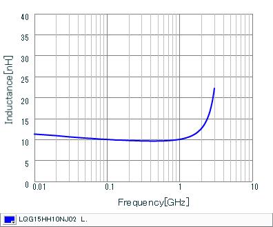 Inductance - Frequency Characteristics | LQG15HH10NJ02(LQG15HH10NJ02J,LQG15HH10NJ02D,LQG15HH10NJ02B)