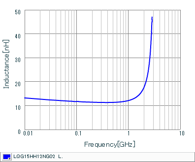 Inductance - Frequency Characteristics | LQG15HH12NG02(LQG15HH12NG02J,LQG15HH12NG02D,LQG15HH12NG02B)