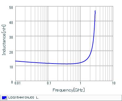Inductance - Frequency Characteristics   LQG15HH12NJ02(LQG15HH12NJ02J,LQG15HH12NJ02D,LQG15HH12NJ02B)
