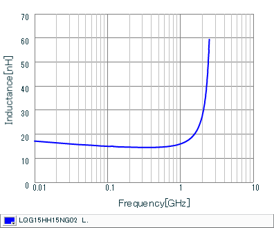 Inductance - Frequency Characteristics | LQG15HH15NG02(LQG15HH15NG02J,LQG15HH15NG02D,LQG15HH15NG02B)