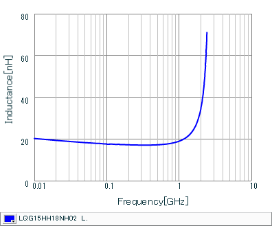 Inductance - Frequency Characteristics | LQG15HH18NH02(LQG15HH18NH02J,LQG15HH18NH02D,LQG15HH18NH02B)