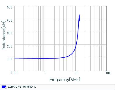 Inductance - Frequency Characteristics | LQH32PZ101MN0(LQH32PZ101MN0K,LQH32PZ101MN0L)