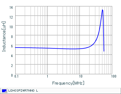 Inductance - Frequency Characteristics | LQH32PZ4R7NN0(LQH32PZ4R7NN0K,LQH32PZ4R7NN0L)