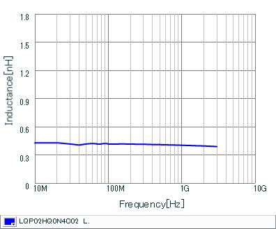 インダクタンス-周波数特性 | LQP02HQ0N4C02(LQP02HQ0N4C02B,LQP02HQ0N4C02L,LQP02HQ0N4C02E)