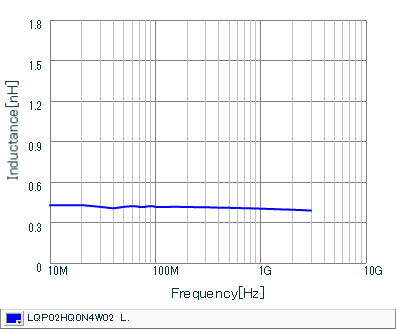Inductance - Frequency Characteristics   LQP02HQ0N4W02(LQP02HQ0N4W02B,LQP02HQ0N4W02L,LQP02HQ0N4W02E)