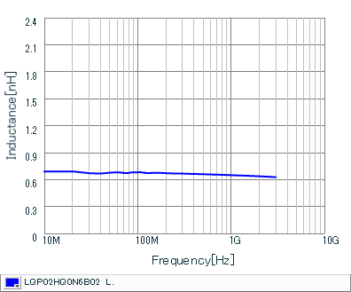 Inductance - Frequency Characteristics | LQP02HQ0N6B02(LQP02HQ0N6B02B,LQP02HQ0N6B02L,LQP02HQ0N6B02E)