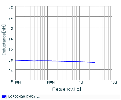Inductance - Frequency Characteristics | LQP02HQ0N7W02(LQP02HQ0N7W02B,LQP02HQ0N7W02L,LQP02HQ0N7W02E)