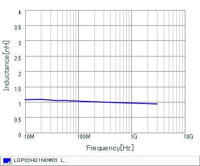 电感-频率特性 | LQP02HQ1N0W02(LQP02HQ1N0W02B,LQP02HQ1N0W02L,LQP02HQ1N0W02E)