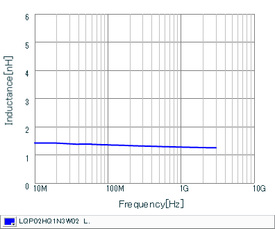 电感-频率特性 | LQP02HQ1N3W02(LQP02HQ1N3W02B,LQP02HQ1N3W02L,LQP02HQ1N3W02E)