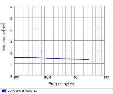 电感-频率特性   LQP02HQ1N4C02(LQP02HQ1N4C02B,LQP02HQ1N4C02L,LQP02HQ1N4C02E)