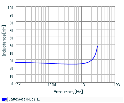 Inductance - Frequency Characteristics | LQP02HQ24NJ02(LQP02HQ24NJ02B,LQP02HQ24NJ02L,LQP02HQ24NJ02E)
