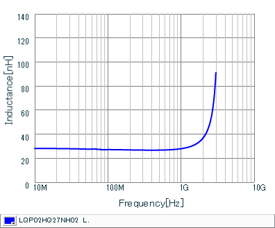 Inductance - Frequency Characteristics | LQP02HQ27NH02(LQP02HQ27NH02B,LQP02HQ27NH02L,LQP02HQ27NH02E)