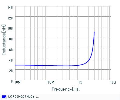电感-频率特性 | LQP02HQ27NJ02(LQP02HQ27NJ02B,LQP02HQ27NJ02L,LQP02HQ27NJ02E)