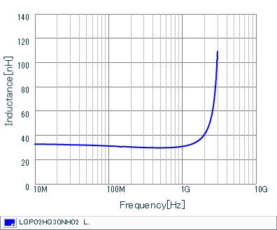 电感-频率特性 | LQP02HQ30NH02(LQP02HQ30NH02B,LQP02HQ30NH02L,LQP02HQ30NH02E)