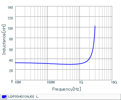 Inductance - Frequency Characteristics | LQP02HQ33NJ02(LQP02HQ33NJ02B,LQP02HQ33NJ02L,LQP02HQ33NJ02E)