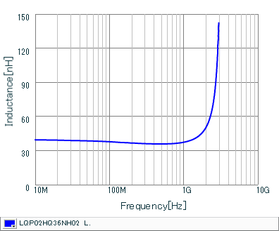 Inductance - Frequency Characteristics | LQP02HQ36NH02(LQP02HQ36NH02B,LQP02HQ36NH02L,LQP02HQ36NH02E)