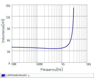 电感-频率特性   LQP02HQ36NJ02(LQP02HQ36NJ02B,LQP02HQ36NJ02L,LQP02HQ36NJ02E)
