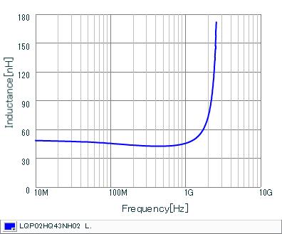 インダクタンス-周波数特性 | LQP02HQ43NH02(LQP02HQ43NH02B,LQP02HQ43NH02L,LQP02HQ43NH02E)