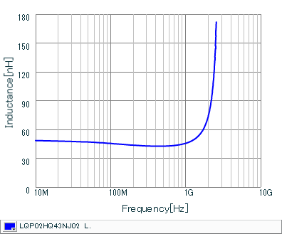 Inductance - Frequency Characteristics | LQP02HQ43NJ02(LQP02HQ43NJ02B,LQP02HQ43NJ02L,LQP02HQ43NJ02E)