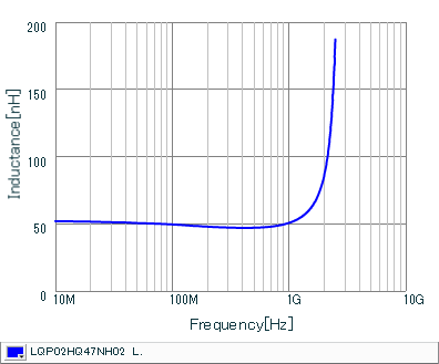 Inductance - Frequency Characteristics | LQP02HQ47NH02(LQP02HQ47NH02B,LQP02HQ47NH02L,LQP02HQ47NH02E)