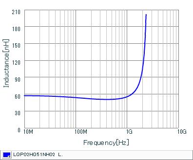电感-频率特性   LQP02HQ51NH02(LQP02HQ51NH02B,LQP02HQ51NH02L,LQP02HQ51NH02E)