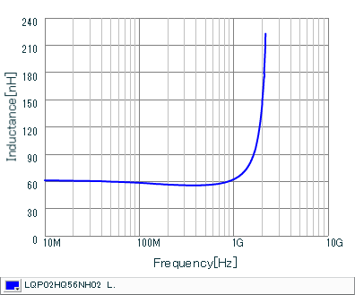 Inductance - Frequency Characteristics | LQP02HQ56NH02(LQP02HQ56NH02B,LQP02HQ56NH02L,LQP02HQ56NH02E)