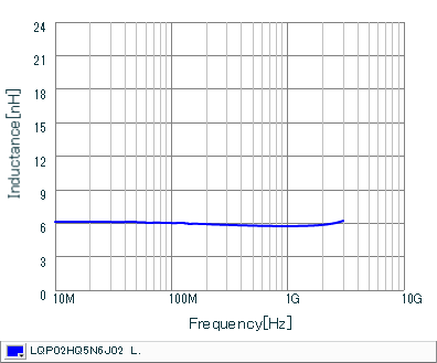 电感-频率特性   LQP02HQ5N6J02(LQP02HQ5N6J02B,LQP02HQ5N6J02L,LQP02HQ5N6J02E)