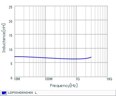电感-频率特性 | LQP02HQ6N2H02(LQP02HQ6N2H02B,LQP02HQ6N2H02L,LQP02HQ6N2H02E)