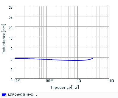 电感-频率特性 | LQP02HQ6N8H02(LQP02HQ6N8H02B,LQP02HQ6N8H02L,LQP02HQ6N8H02E)