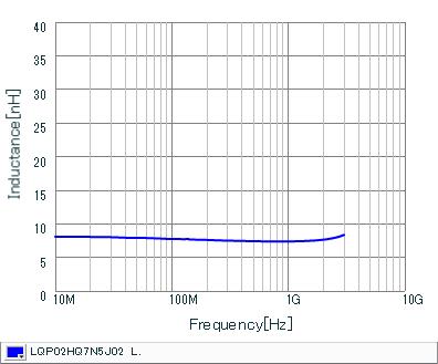 电感-频率特性 | LQP02HQ7N5J02(LQP02HQ7N5J02B,LQP02HQ7N5J02L,LQP02HQ7N5J02E)