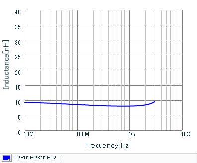 电感-频率特性 | LQP02HQ8N2H02(LQP02HQ8N2H02B,LQP02HQ8N2H02L,LQP02HQ8N2H02E)