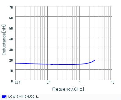 MURATA LQW15AN15NJ00D LQW15 Series 0402 15 nH /±5 /% 460 mA 0.16 Ohm SMT Unshielded Wirewound Inductor s 250 item