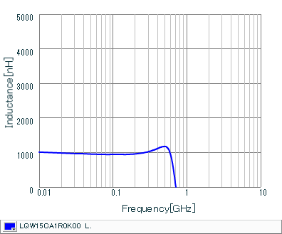 Inductance - Frequency Characteristics | LQW15CA1R0K00(LQW15CA1R0K00B,LQW15CA1R0K00D)