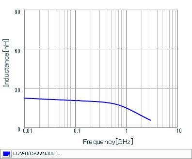インダクタンス-周波数特性 | LQW15CA22NJ00(LQW15CA22NJ00B,LQW15CA22NJ00D)