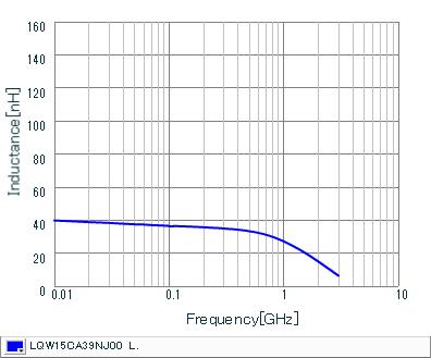 インダクタンス-周波数特性 | LQW15CA39NJ00(LQW15CA39NJ00B,LQW15CA39NJ00D)