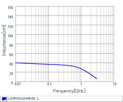 Inductance - Frequency Characteristics | LQW15CA39NK00(LQW15CA39NK00B,LQW15CA39NK00D)