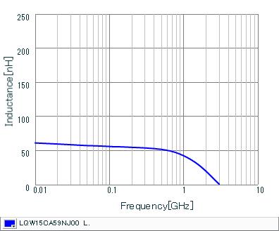 Inductance - Frequency Characteristics | LQW15CA59NJ00(LQW15CA59NJ00B,LQW15CA59NJ00D)
