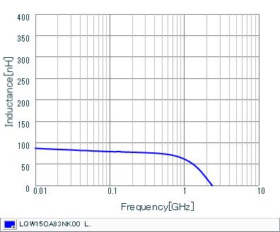 Inductance - Frequency Characteristics   LQW15CA83NK00(LQW15CA83NK00B,LQW15CA83NK00D)