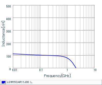 Inductance - Frequency Characteristics | LQW15CAR11J00(LQW15CAR11J00B,LQW15CAR11J00D)