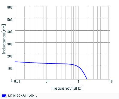インダクタンス-周波数特性 | LQW15CAR14J00(LQW15CAR14J00B,LQW15CAR14J00D)