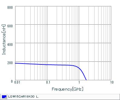 Inductance - Frequency Characteristics | LQW15CAR18K00(LQW15CAR18K00B,LQW15CAR18K00D)