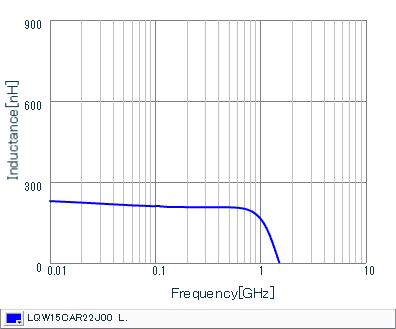 Inductance - Frequency Characteristics   LQW15CAR22J00(LQW15CAR22J00B,LQW15CAR22J00D)