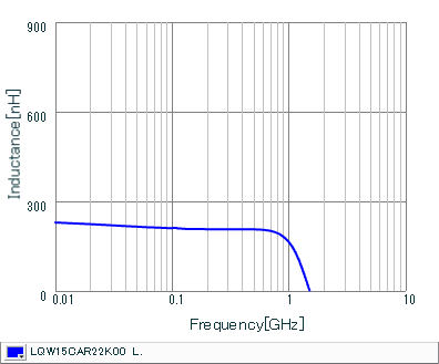 电感-频率特性 | LQW15CAR22K00(LQW15CAR22K00B,LQW15CAR22K00D)