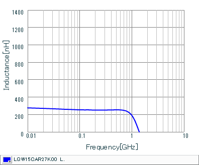 Inductance - Frequency Characteristics | LQW15CAR27K00(LQW15CAR27K00B,LQW15CAR27K00D)