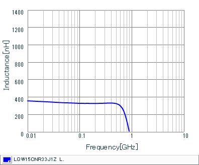 Inductance - Frequency Characteristics   LQW15CNR33J1Z(LQW15CNR33J1ZB,LQW15CNR33J1ZD)