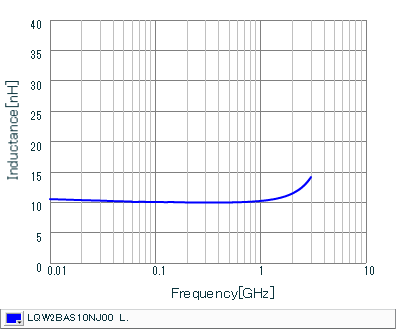 Inductance - Frequency Characteristics | LQW2BAS10NJ00(LQW2BAS10NJ00B,LQW2BAS10NJ00L,LQW2BAS10NJ00K)
