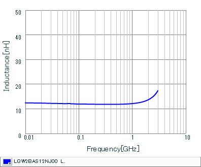 Inductance - Frequency Characteristics | LQW2BAS12NJ00(LQW2BAS12NJ00B,LQW2BAS12NJ00L,LQW2BAS12NJ00K)