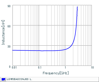 Inductance - Frequency Characteristics   LQW2BAS22NJ00(LQW2BAS22NJ00B,LQW2BAS22NJ00L,LQW2BAS22NJ00K)